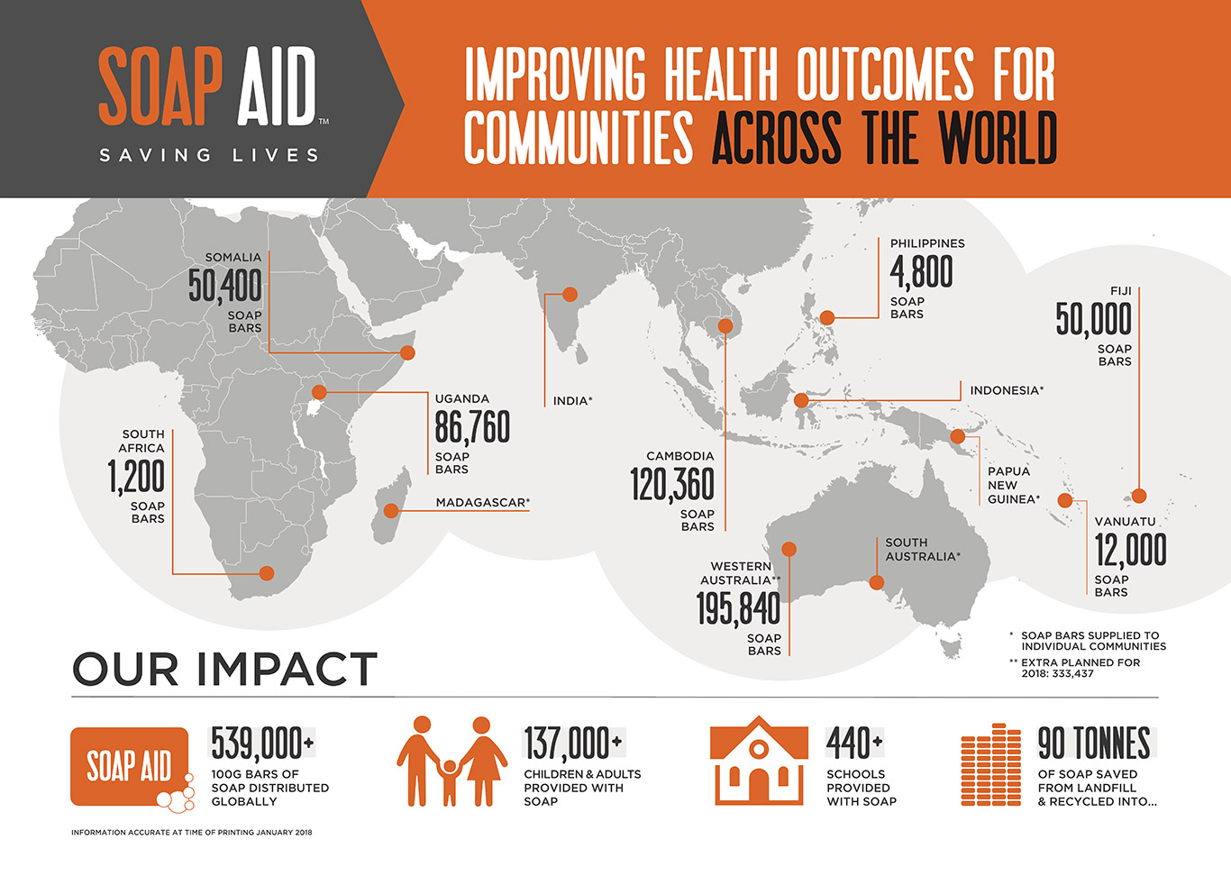 Improving health outcomes for communities across the world